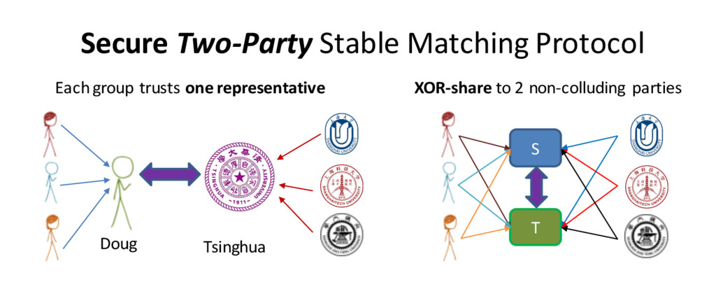 Secure Two-Party Stable Matching Protocol Each ...