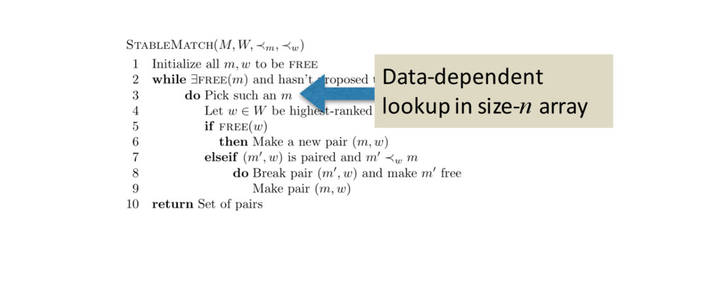 Data-dependent lookup in size-n array