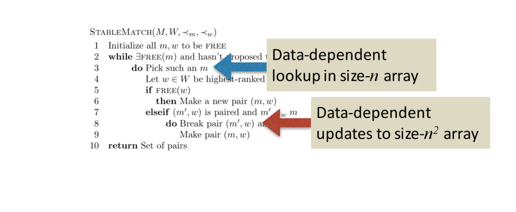 Data-dependent lookup in size-n array Data-depe...