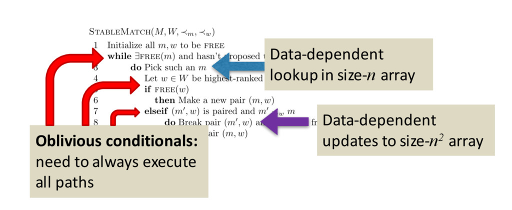 Data-dependent lookup in size-n array Oblivious...