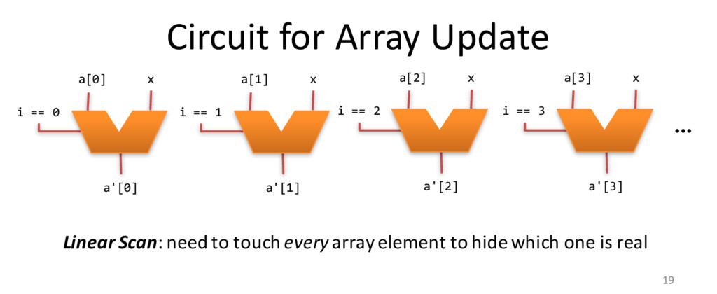 Circuit for Array Update 19 i == 0 a[0] x a'[0]...