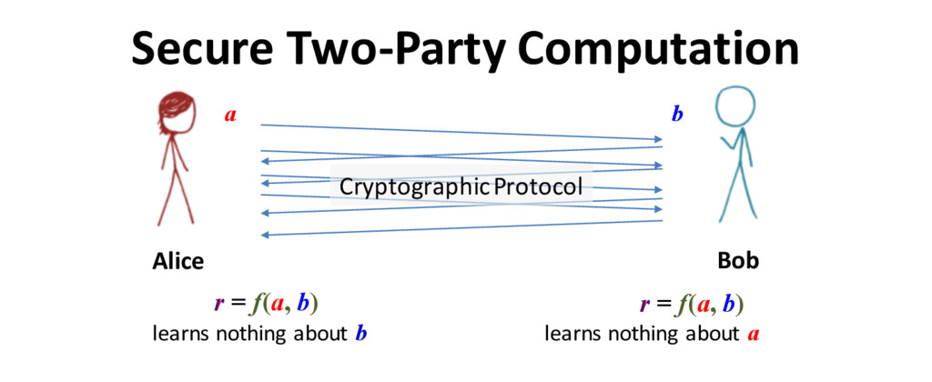 Secure Two-Party Computation Alice Bob r = f(a,...
