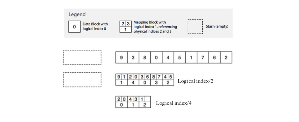 Logical index/4 Logical index/2
