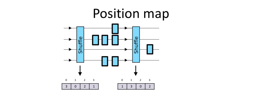 Position map 3 0 2 1 0 1 2 3 1 3 0 2 0 1 2 3