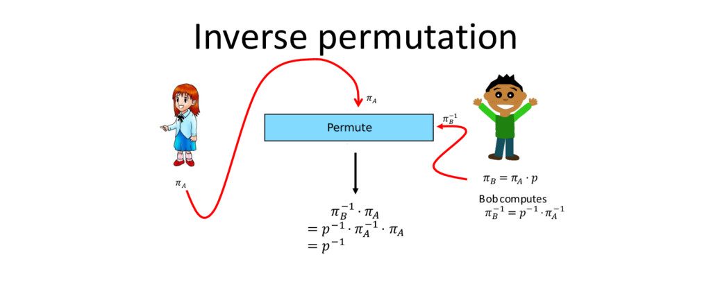 Inverse permutation , Bob computes / 12 = 12 ⋅,...