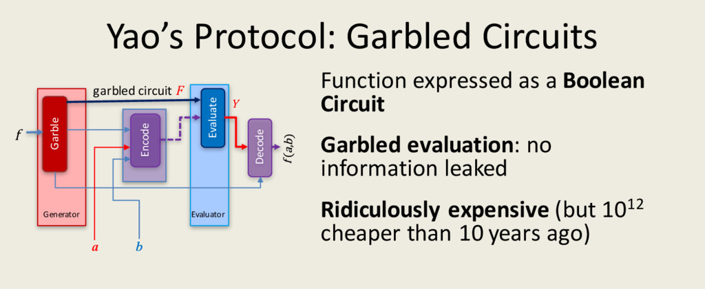 Yao's Protocol: Garbled Circuits Function expre...