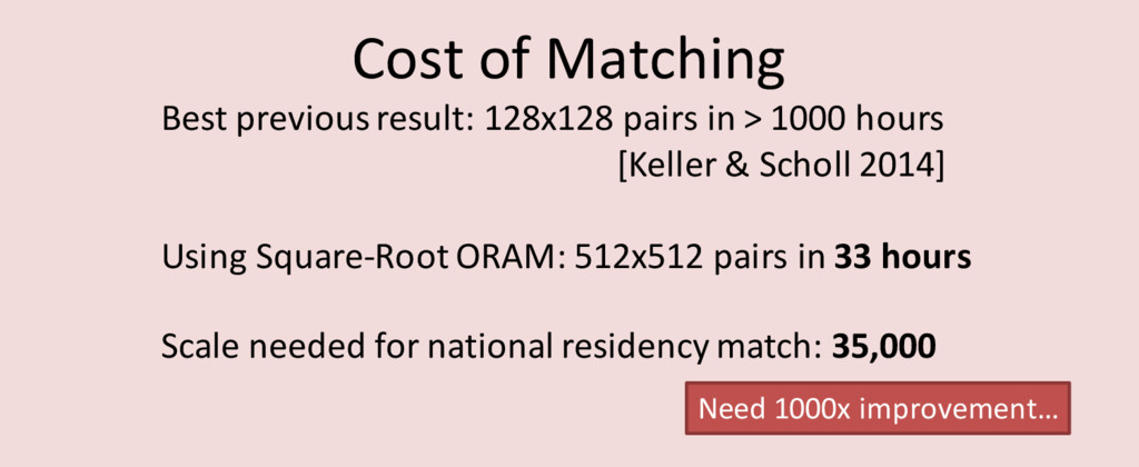 Cost of Matching Best previous result: 128x128 ...