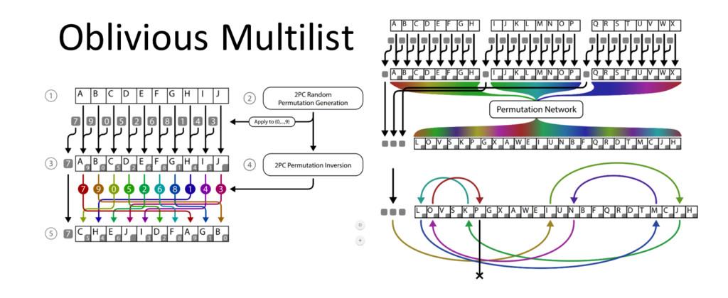 Oblivious Multilist