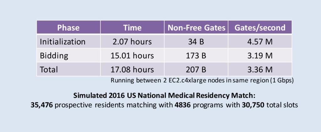 Phase Time Non-Free Gates Gates/second Initiali...