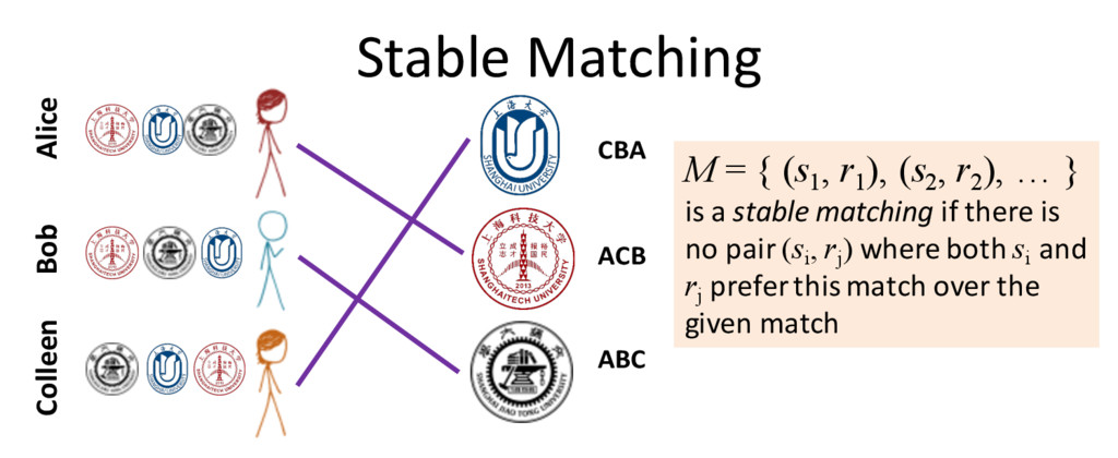 Stable Matching Alice Bob Colleen ACB ABC CBA M...