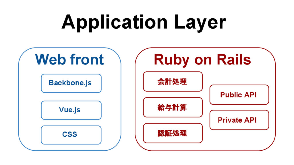 Ruby on Rails Public API Private API 会計処理 給与計算 ...