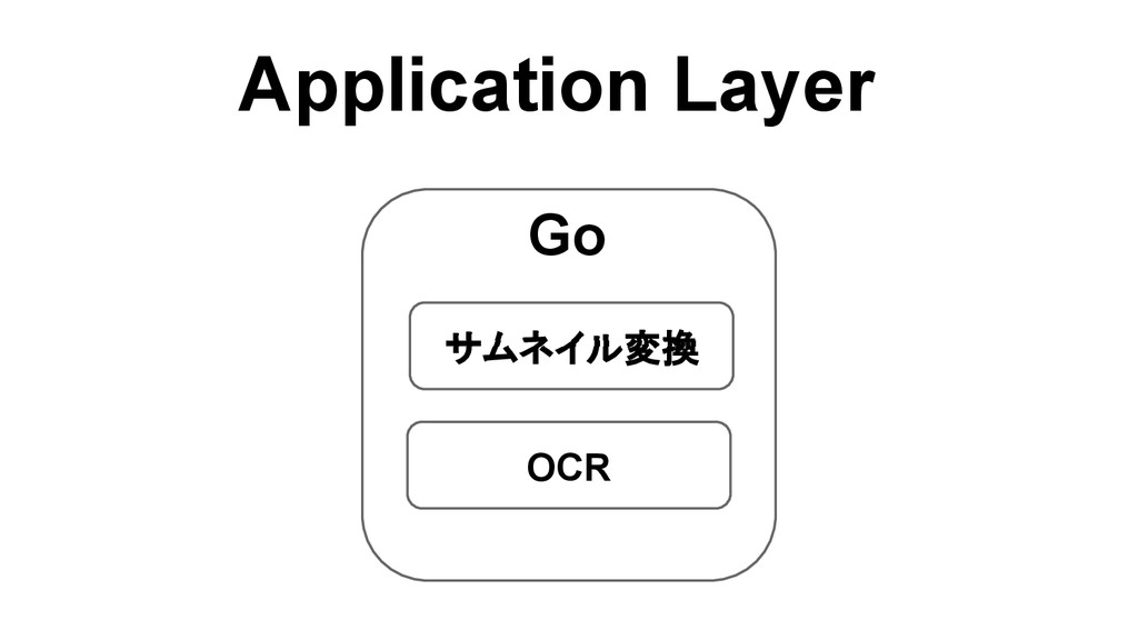 Application Layer Go サムネイル変換 OCR