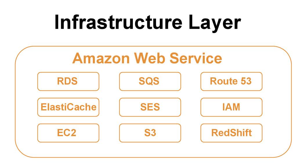 Infrastructure Layer Amazon Web Service RDS Ela...
