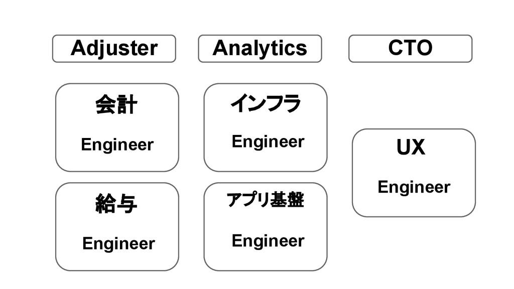 会計 給与 インフラ Engineer Engineer Engineer Analytics...