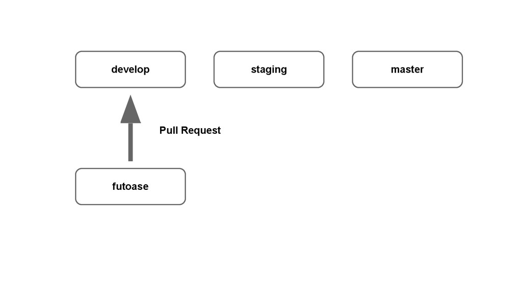 develop staging master futoase Pull Request
