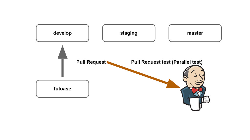 develop staging master futoase Pull Request tes...