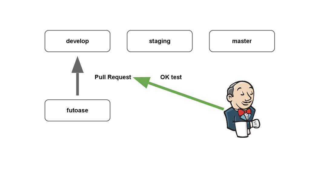 develop staging master futoase OK test Pull Req...