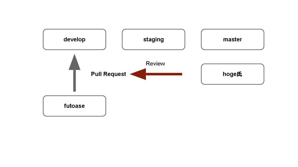 develop staging master futoase hoge氏 Review Pul...