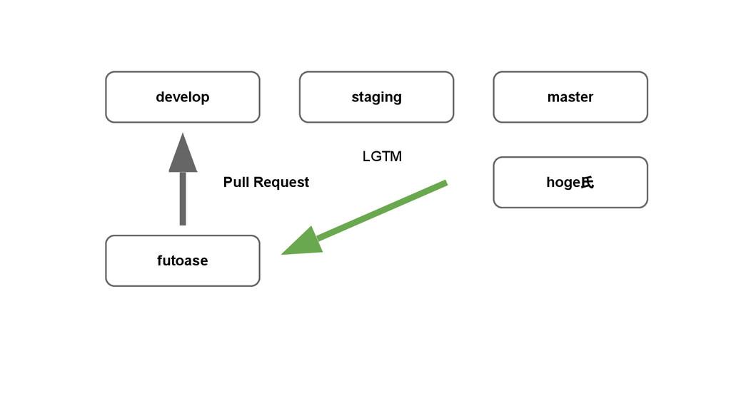 develop staging master futoase hoge氏 LGTM Pull ...