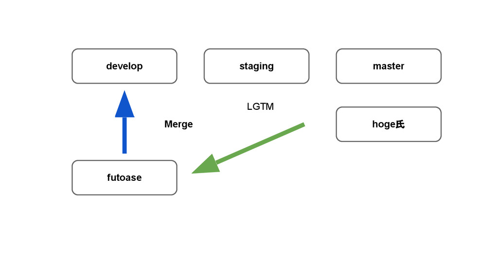 develop staging master futoase Merge hoge氏 LGTM