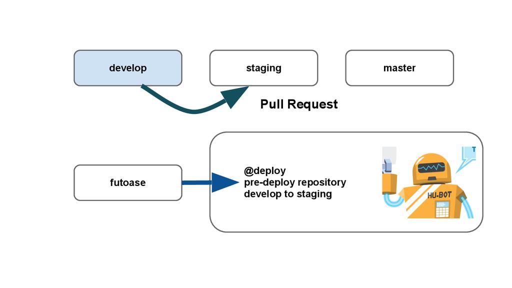 develop staging master futoase @deploy pre-depl...