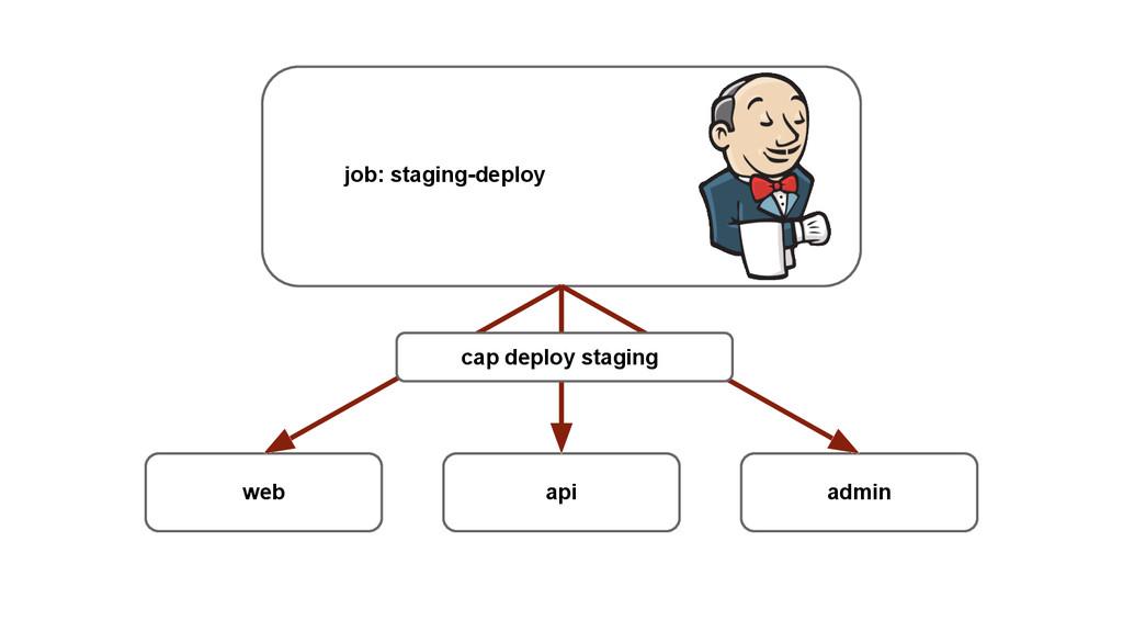 job: staging-deploy web api admin cap deploy st...
