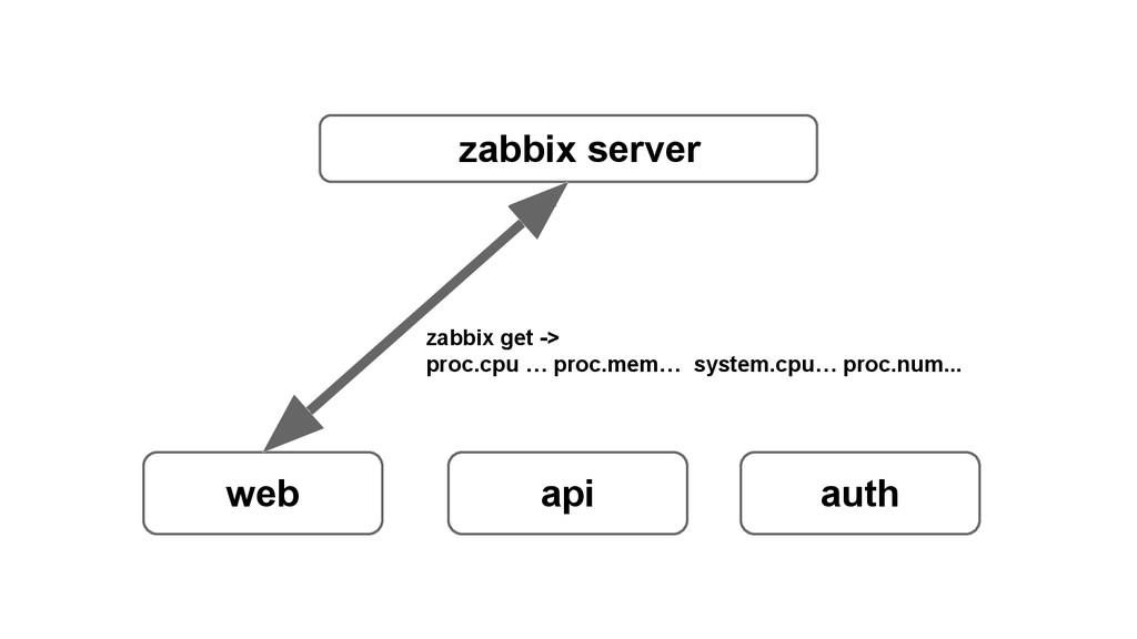 zabbix server web api auth zabbix get -> proc.c...