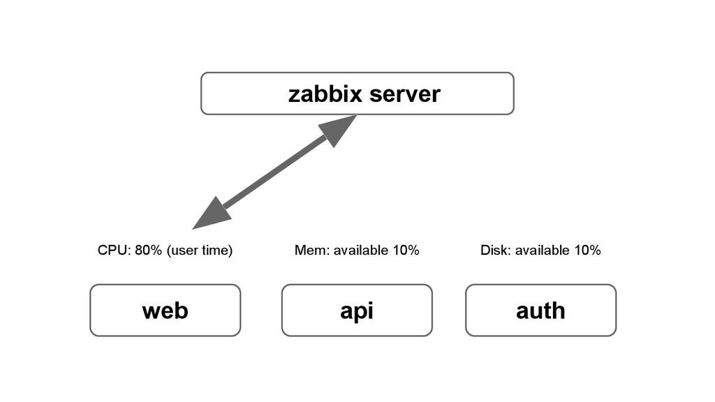 zabbix server web api auth CPU: 80% (user time)...