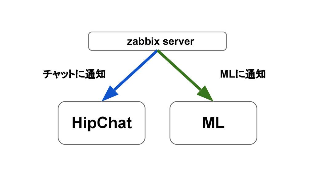 zabbix server HipChat ML チャットに通知 MLに通知