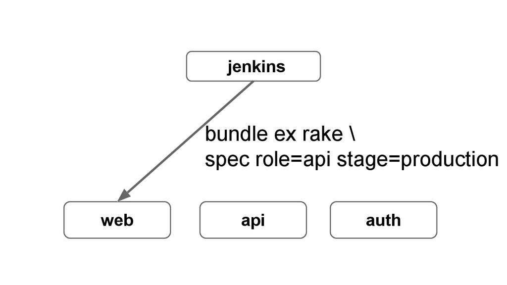 jenkins web api auth bundle ex rake \ spec role...