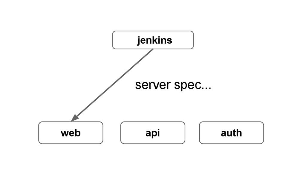 jenkins web api auth server spec...