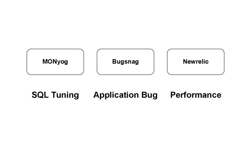 MONyog Bugsnag Newrelic SQL Tuning Application ...