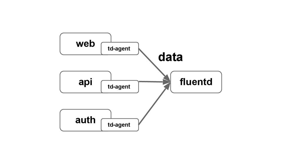 web api auth fluentd td-agent td-agent td-agent...