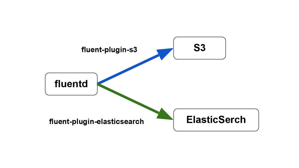 fluentd S3 ElasticSerch fluent-plugin-s3 fluent...