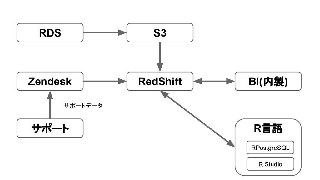 RedShift S3 Zendesk サポート サポートデータ RDS BI(内製) R言語...