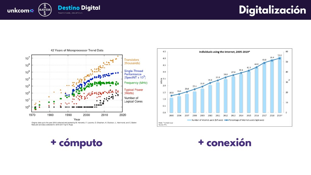Digitalización + cómputo + conexión