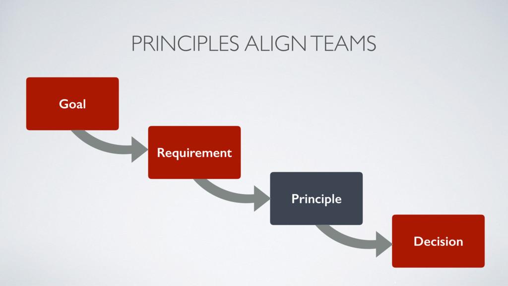 PRINCIPLES ALIGN TEAMS Goal Requirement Princip...