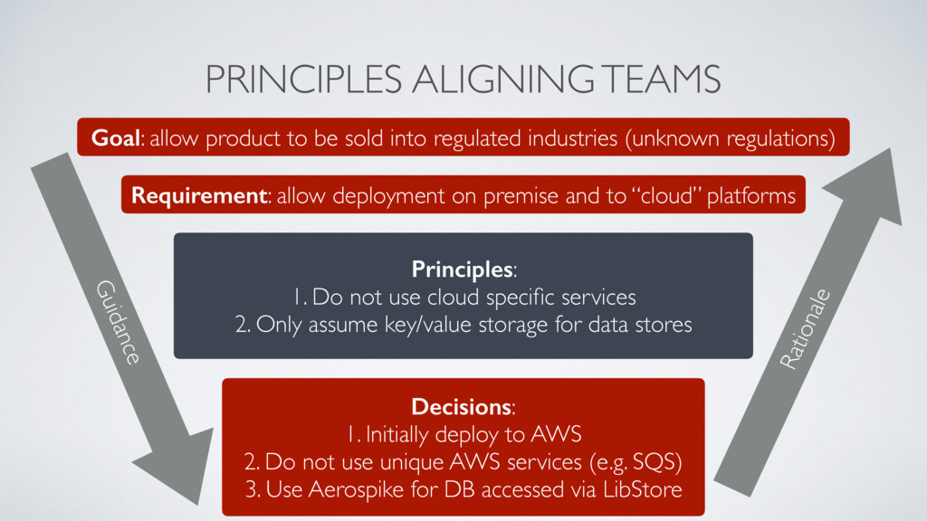 PRINCIPLES ALIGNING TEAMS Goal: allow product t...
