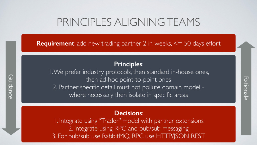 PRINCIPLES ALIGNING TEAMS Requirement: add new ...