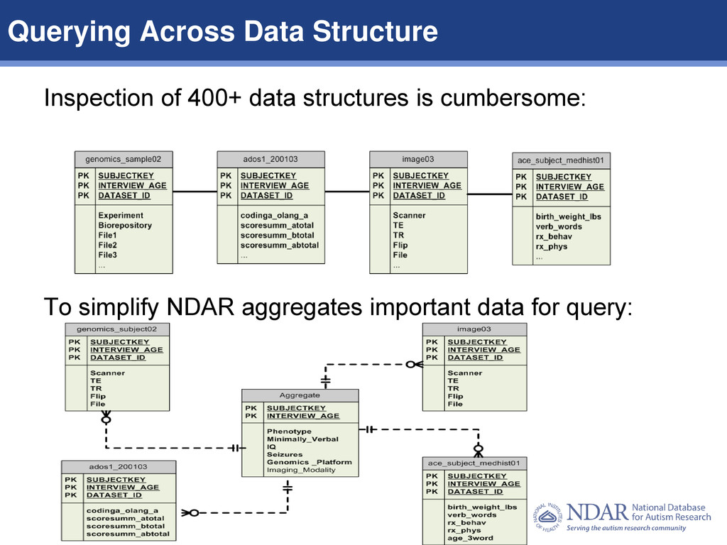 6 Data Structures | Data Elements Inspection of...