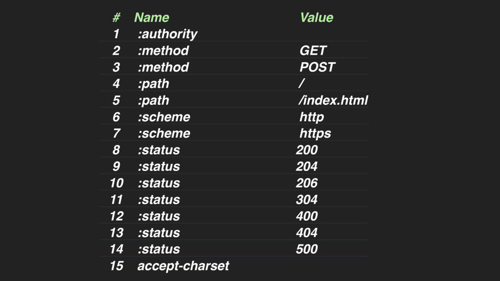 # Name Value 1 :authority 2 :method GET 3 :meth...