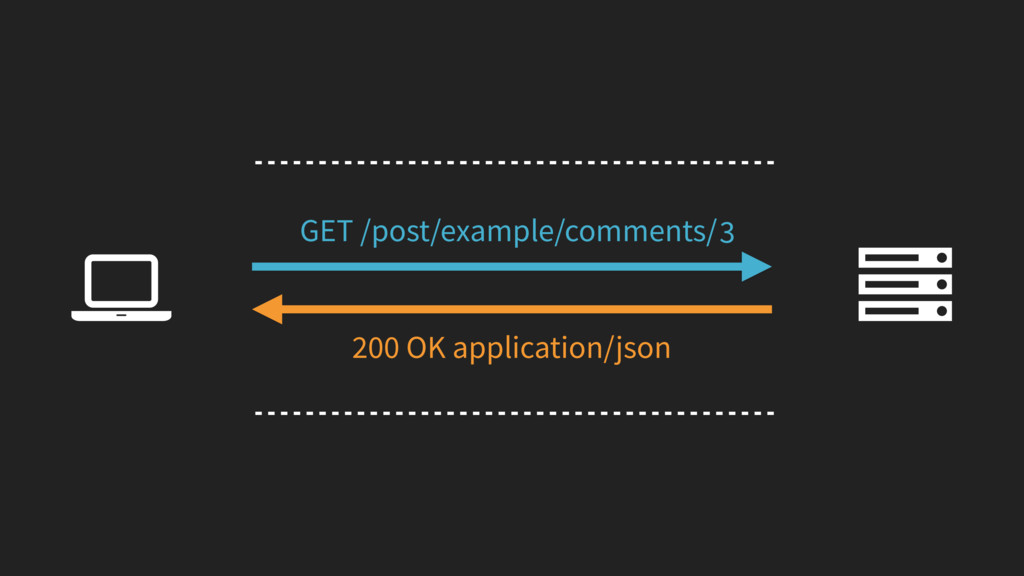 2 3 Ȑ GET /post/example/comments/ 200 OK applic...