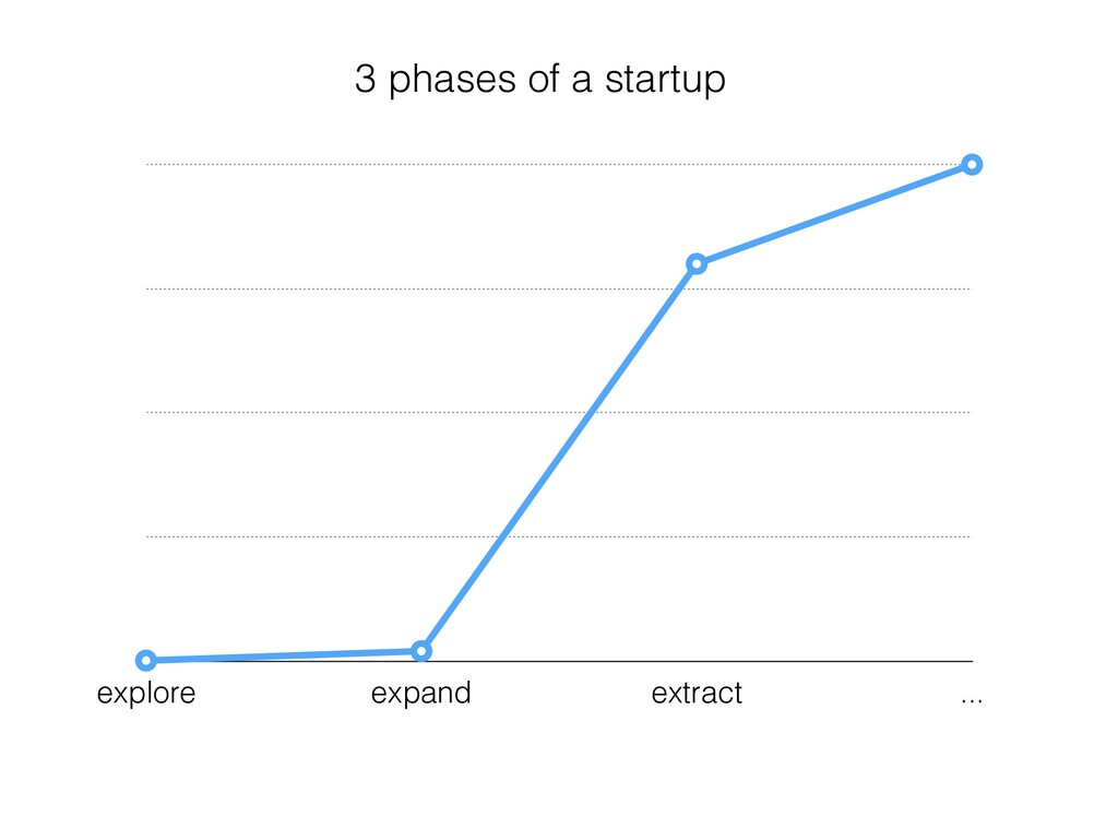 3 phases of a startup explore expand extract ...