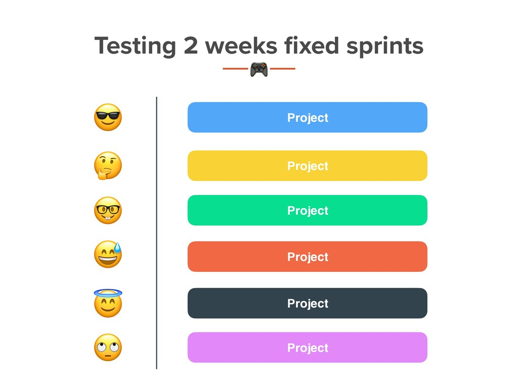 Project , - . % Testing 2 weeks fixed sprints t ...