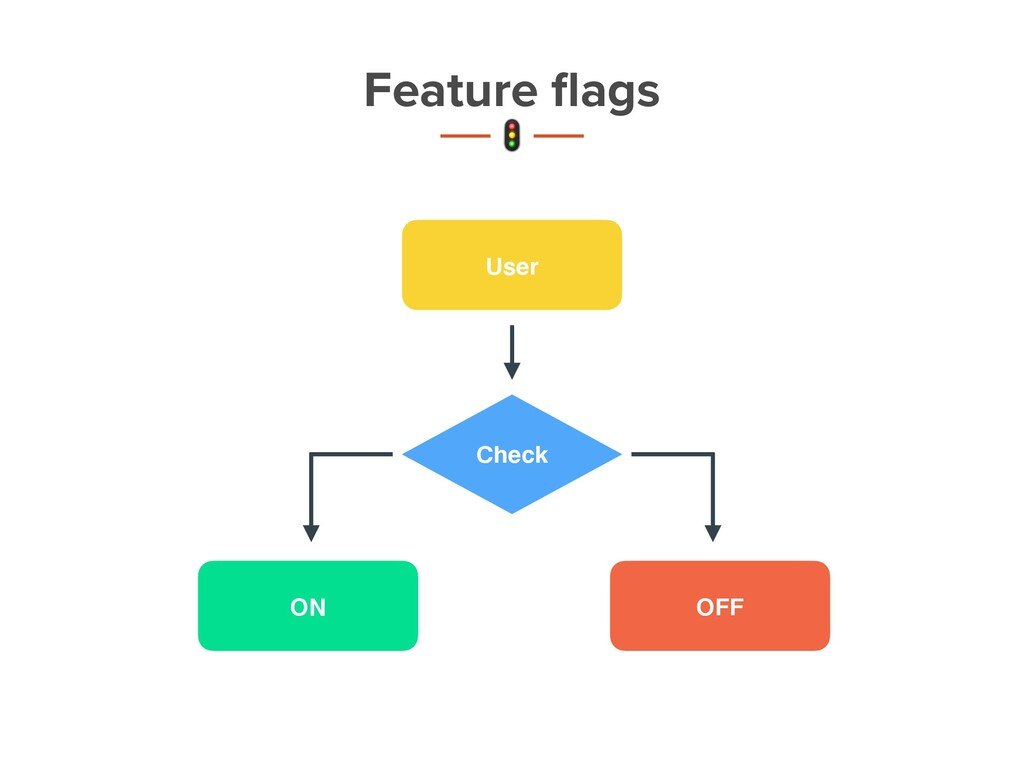 OFF ON User Check Feature flags t 6