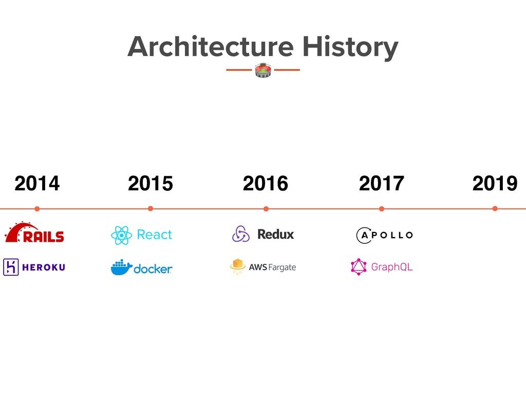 2014 2019 2015 2016 2017 Architecture History t...