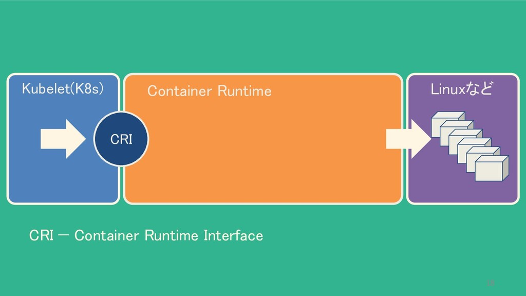 Kubelet(K8s) Container Runtime CRI Linuxなど ...