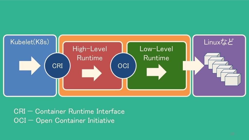 Kubelet(K8s) Linuxなど High-Level Runtime CRI ...