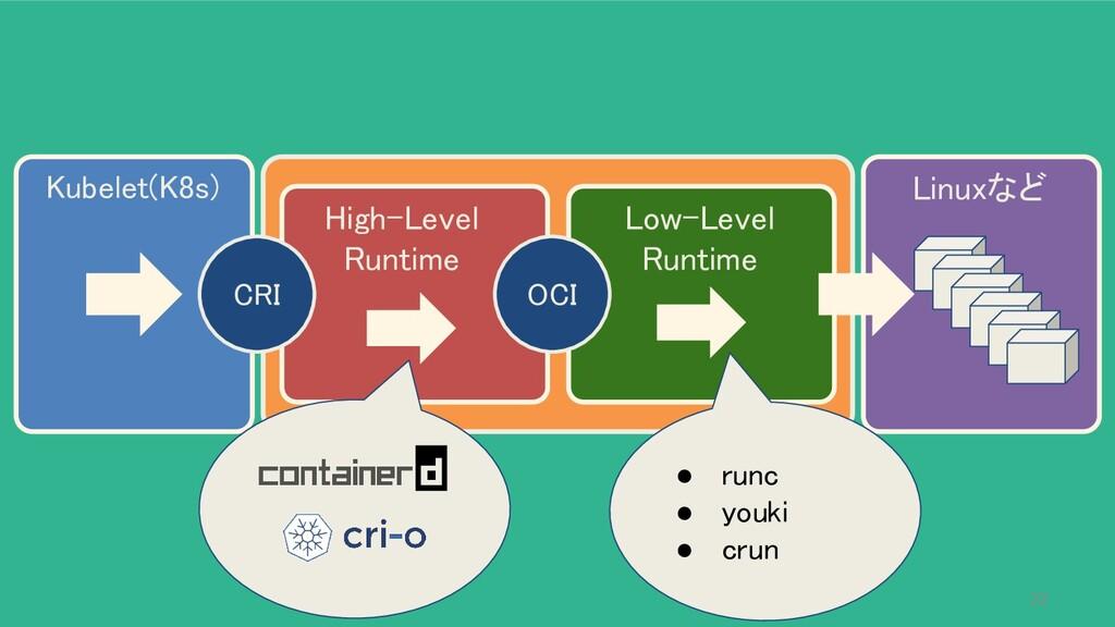 Kubelet(K8s) Linuxなど High-Level Runtime CRI...