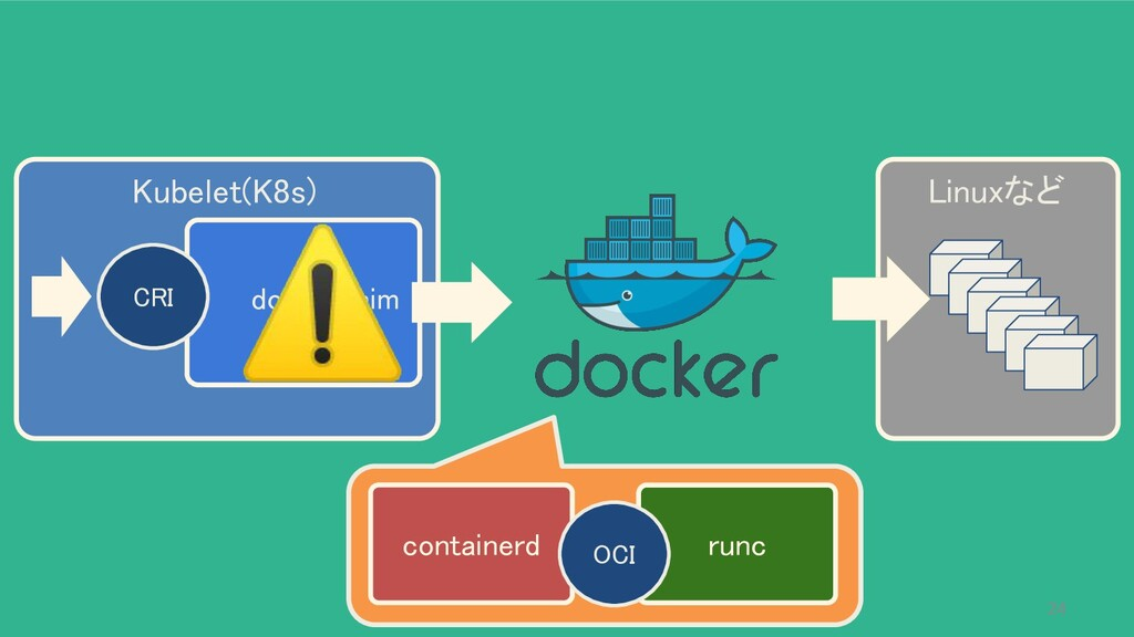 Kubelet(K8s) Linuxなど containerd runc OCI d...
